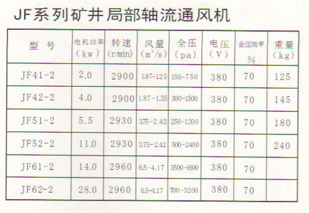 JF系列矿井局部通风机参数图